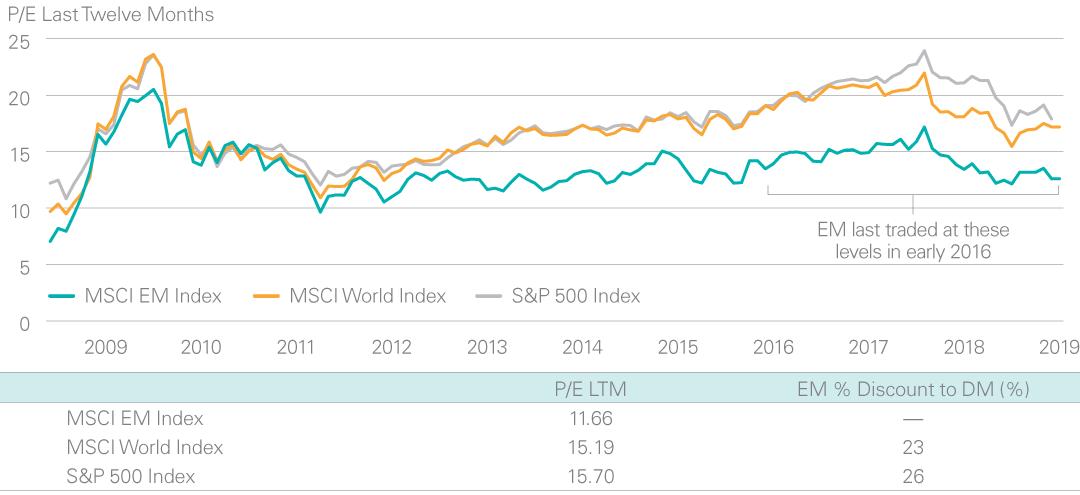 Outlook on Emerging Markets | Lazard Asset Management
