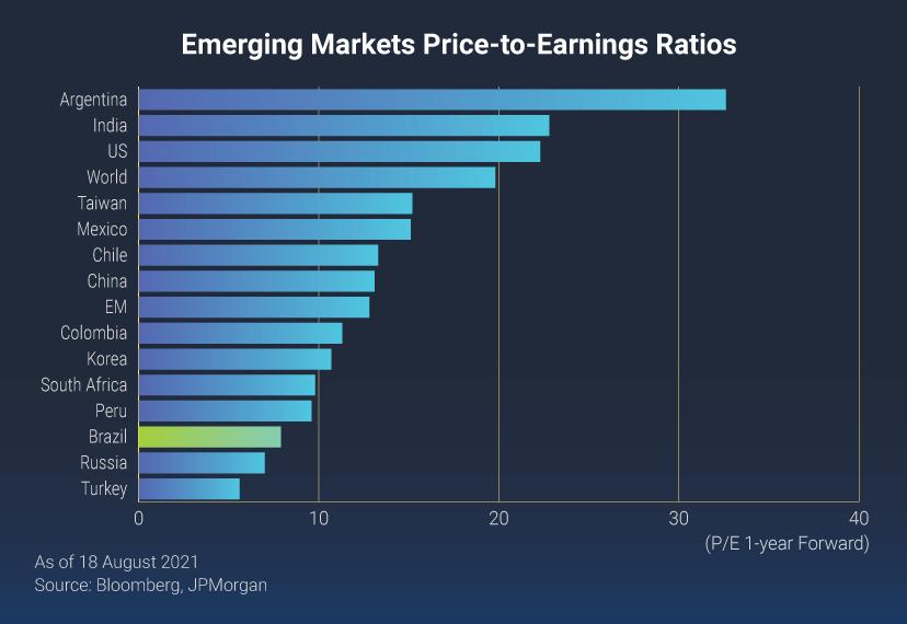 Emerging Markets Monitor Archive   Lazard Asset Management